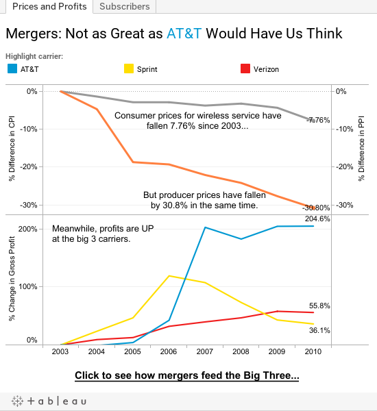 Mergers: Not as Great as AT&T Would Have Us Think