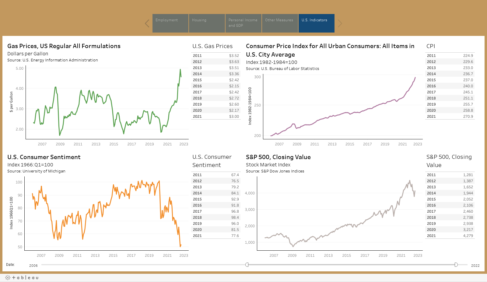 Wisconsin Economic Indicators Interactive Data