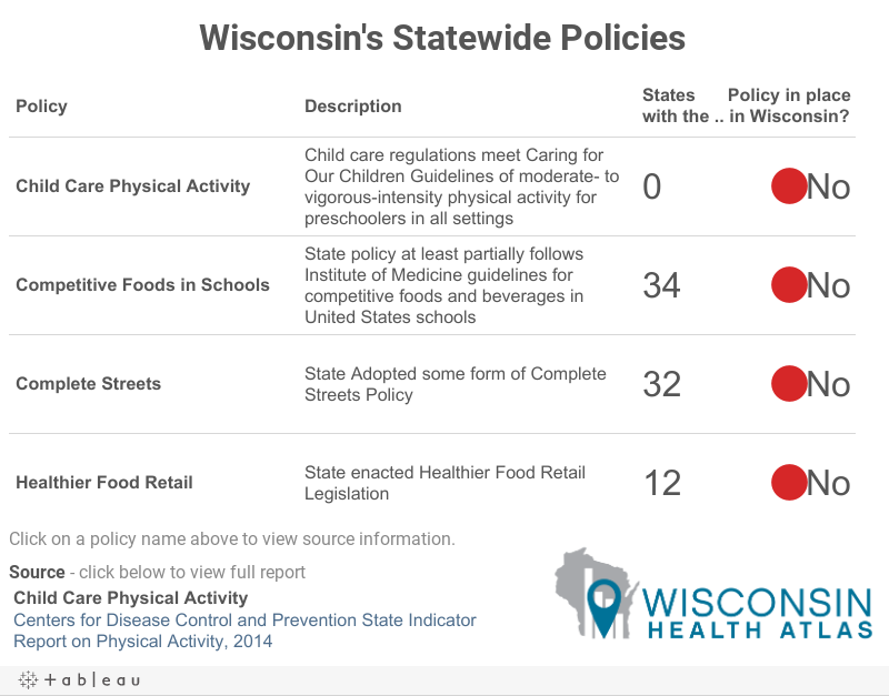 Statewide Policies