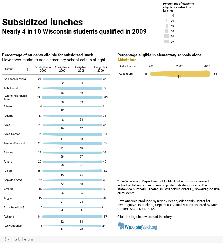 Subsidized lunchesNearly 4 in 10 Wisconsin students qualified in 2009
