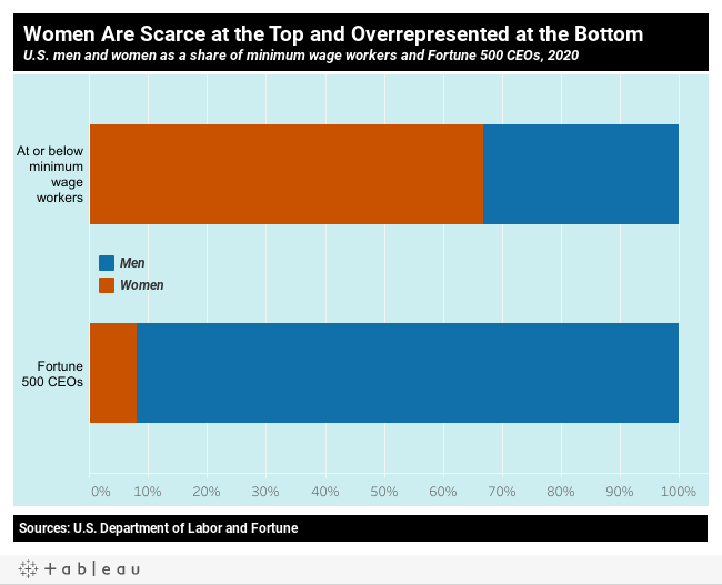 Women are scarce at the top and overrepresented at the bottom