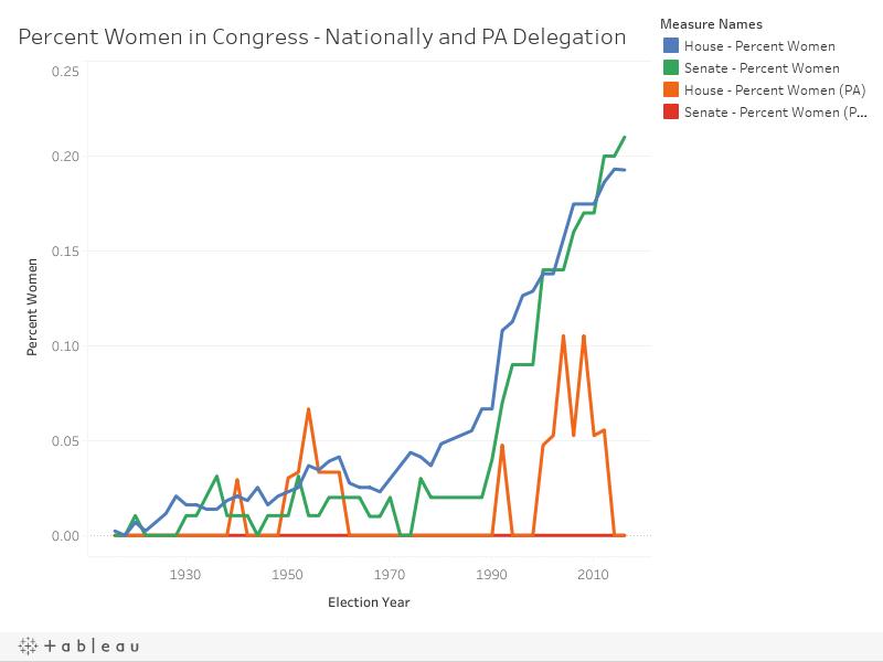 Percent Women