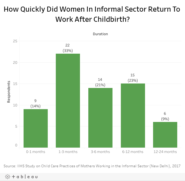 How Quickly Did Women In Informal Sector Return To Work After Childbirth?