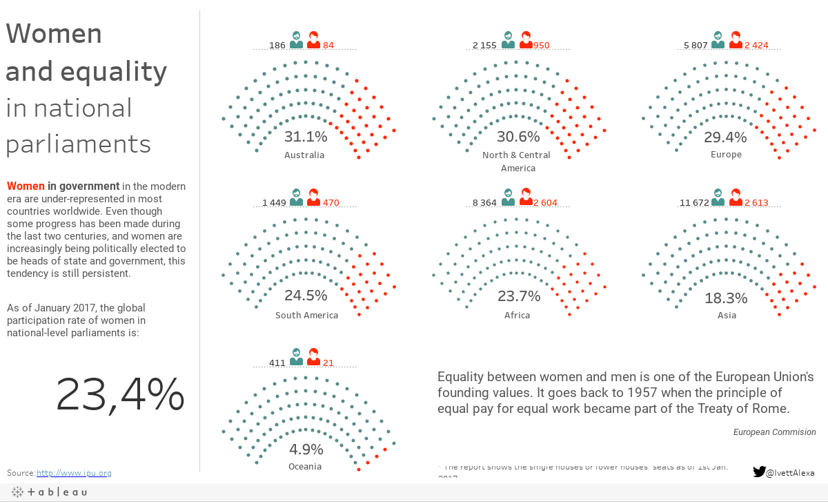 Women and equality in national parliaments