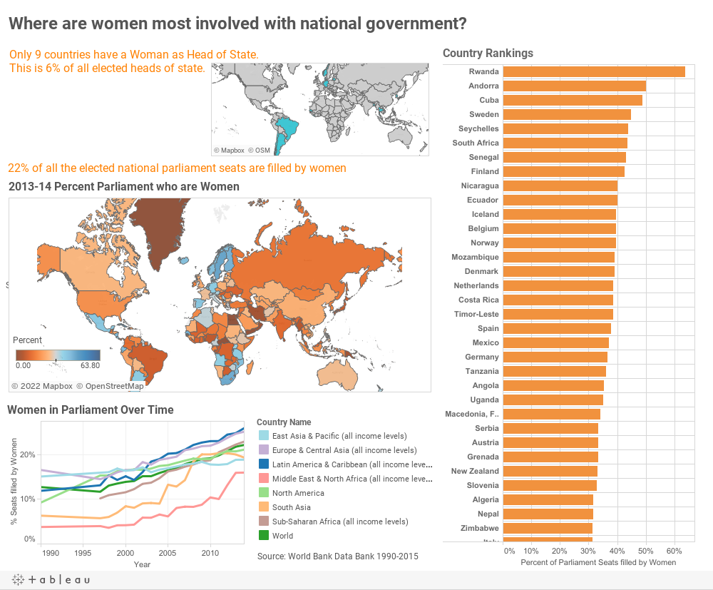 Women in Government Dashboard