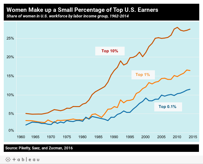 Women make up a small percentage of top U.S. earner