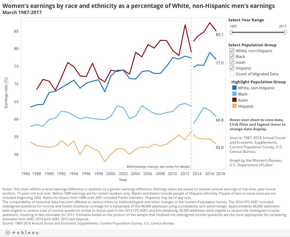 chart Women