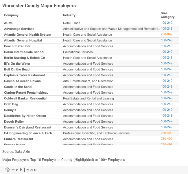 Worcester Major Employers