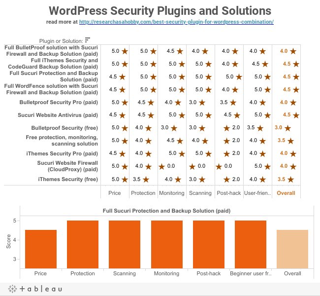 WordPress Security Plugins and Solutionsread more at http://researchasahobby.com/best-security-plugin-for-wordpress-combination/