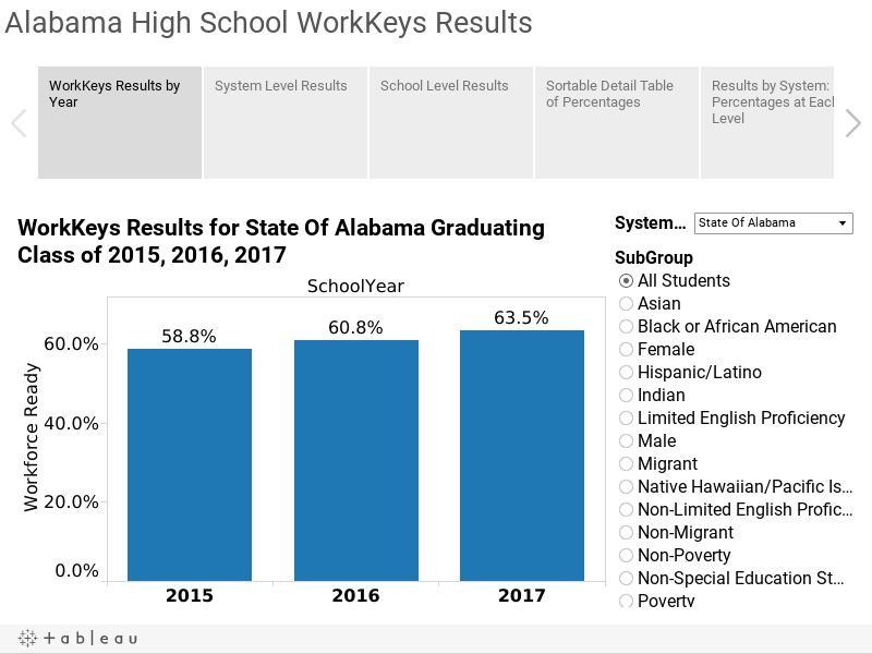 Alabama High School WorkKeys Results