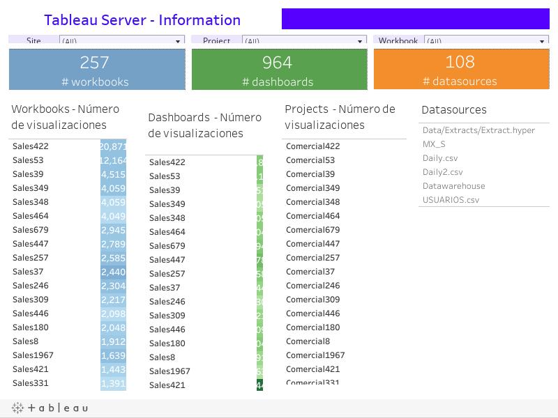 Tableau Server - Information