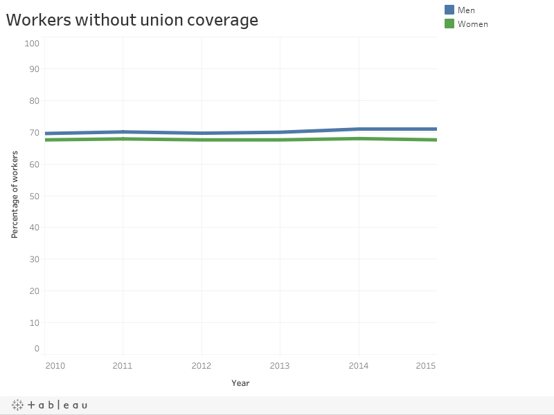 Workers without union coverage