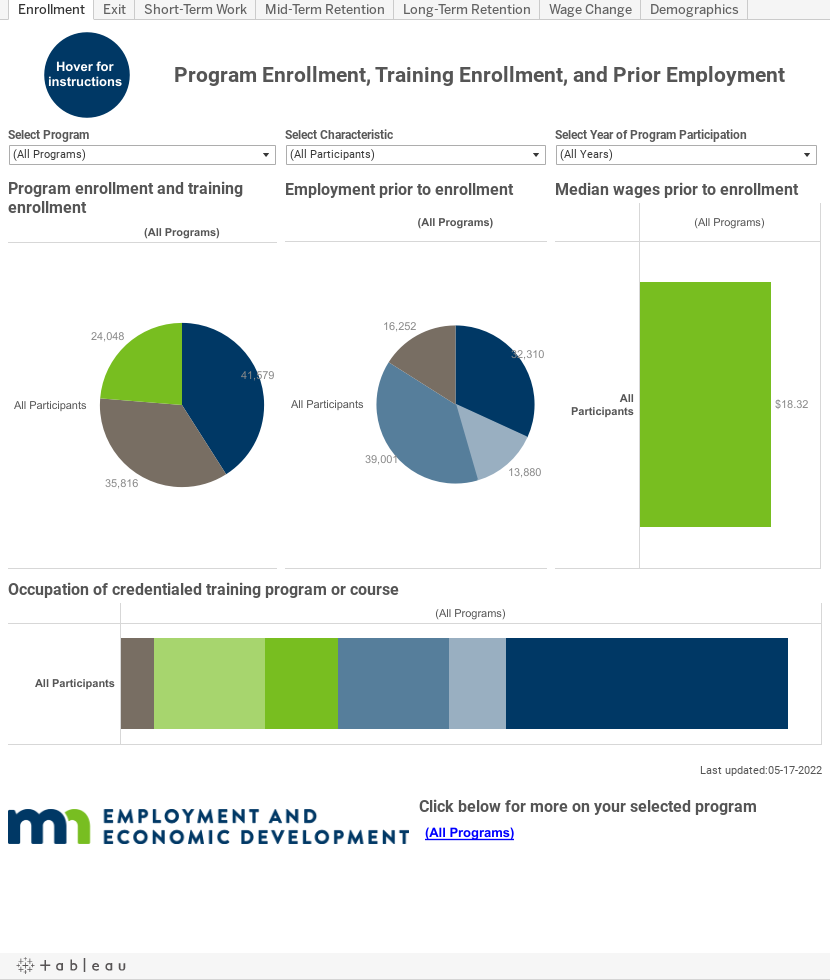 Program Enrollment, Training Enrollment and Prior Employment