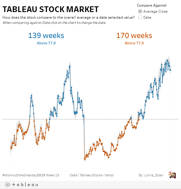 Incredible 2019 Week 15 Tableau Stock Market How Does The Stock Download Free Architecture Designs Grimeyleaguecom