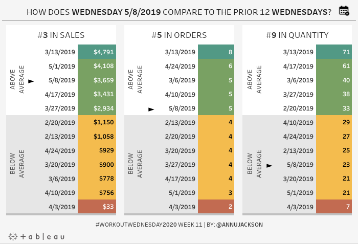 https://public.tableau.com/static/images/Wo/WorkoutWednesday2020Week11Canyoubuildsmartrankedlists/WorkoutWednesday2020Week11Canyoubuildsmartrankedlists/1.png