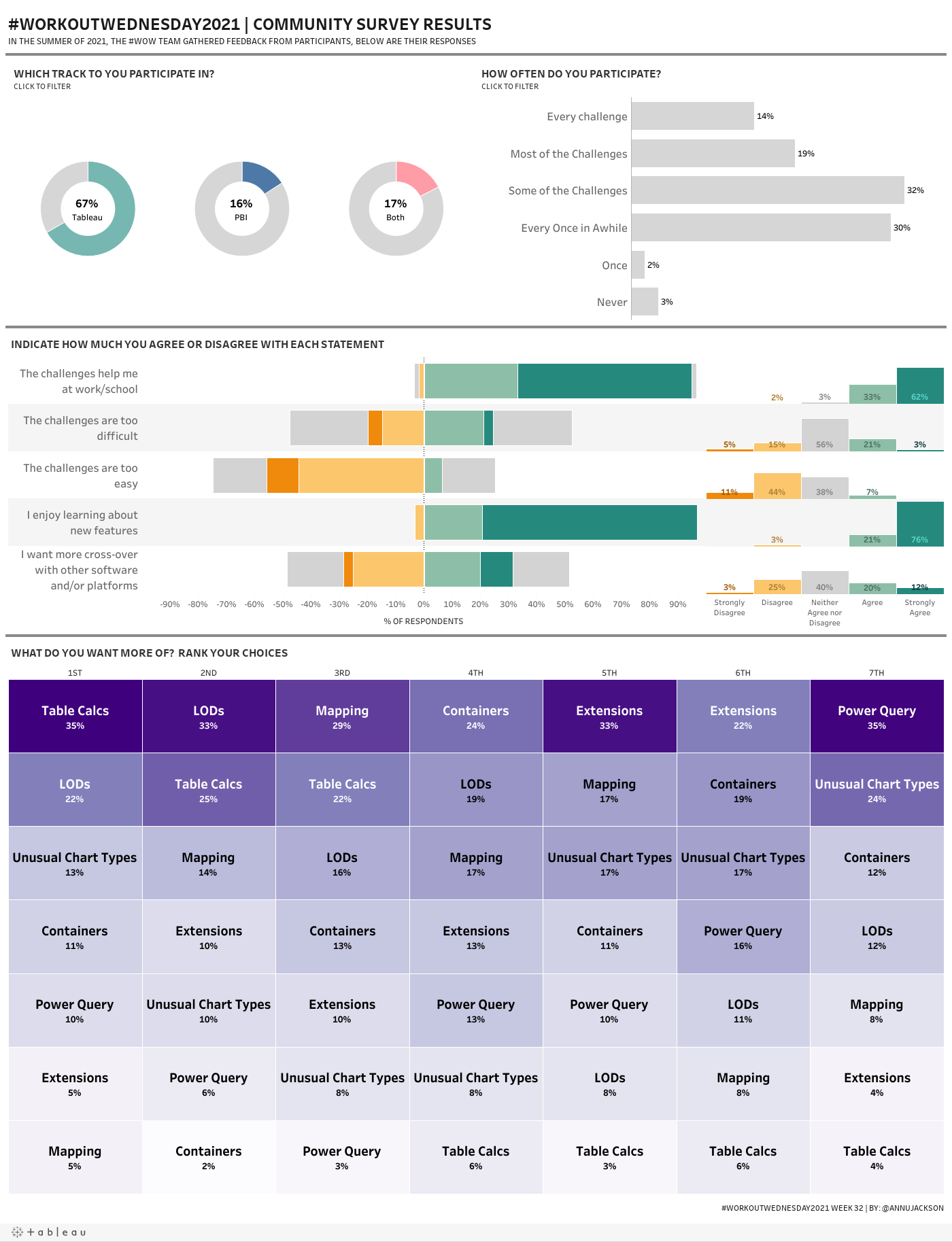#WorkoutWednesday2021 Week 32   #WOW2021 Community Survey