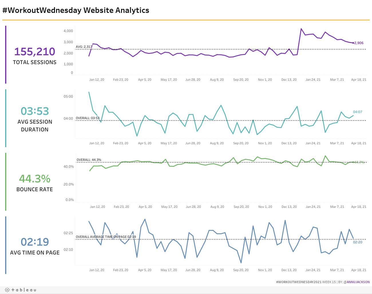 #WorkoutWednesday2021 Week 15 | Website Analytics