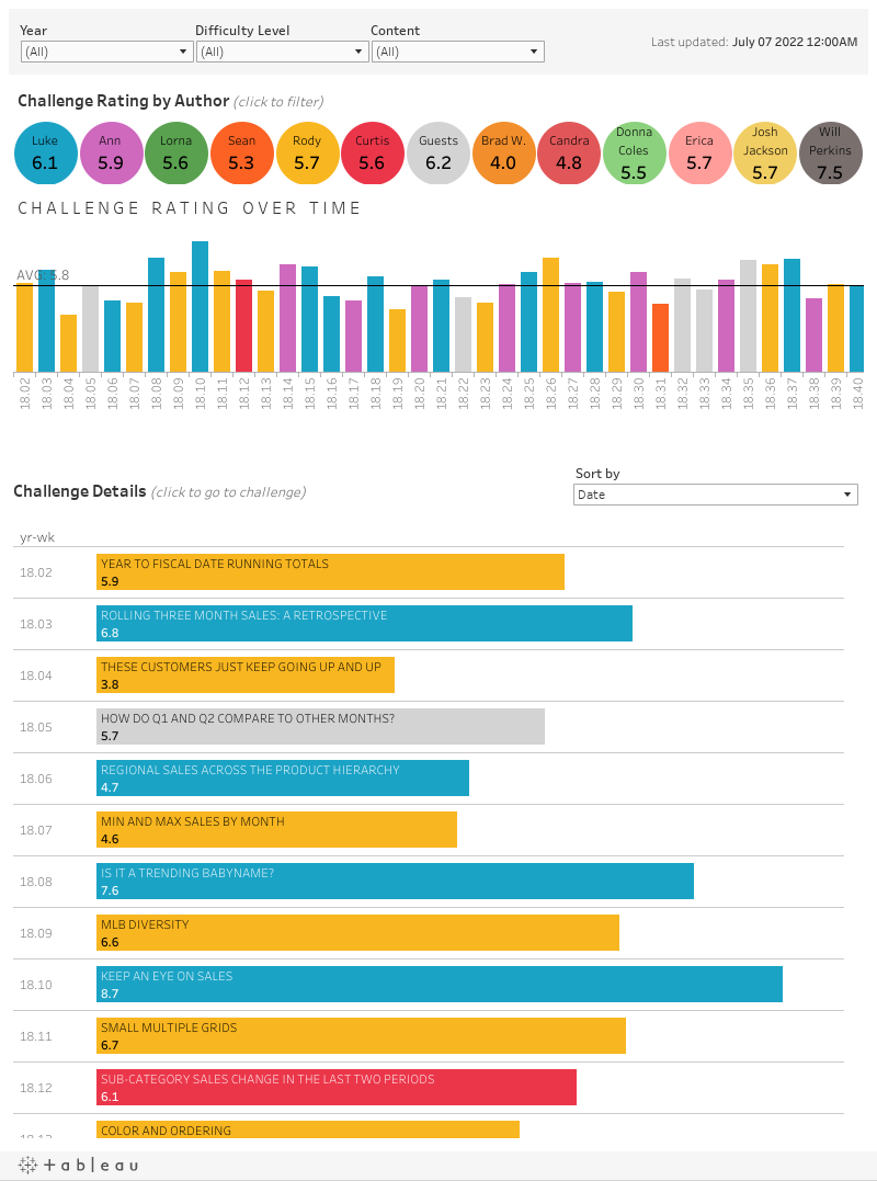https://public.tableau.com/static/images/Wo/WorkoutWednesdayTracker/KeyInsights/1.png