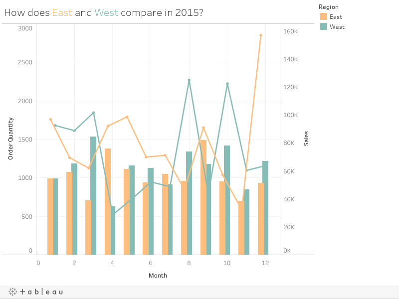 How does East and West compare in 2015?