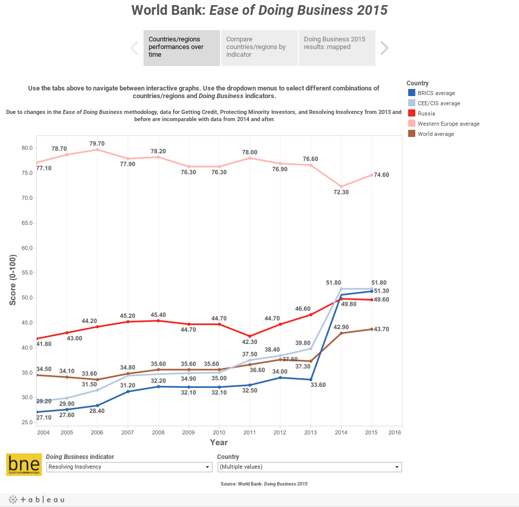 World Bank: Ease of Doing Business 2015