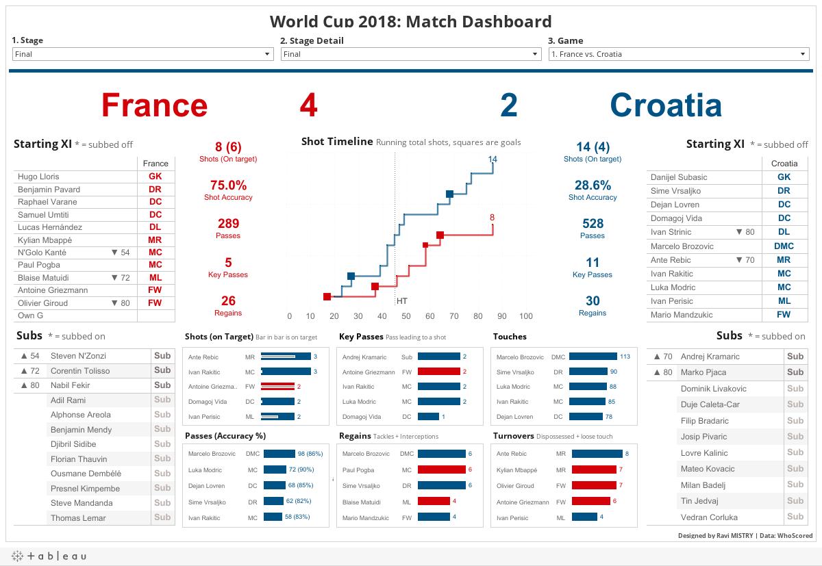 World Cup 2018: Match Dashboard