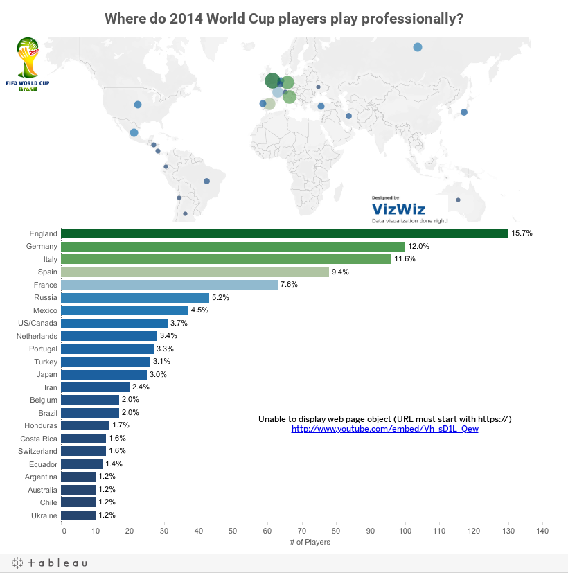 Where do 2014 World Cup players play professionally?