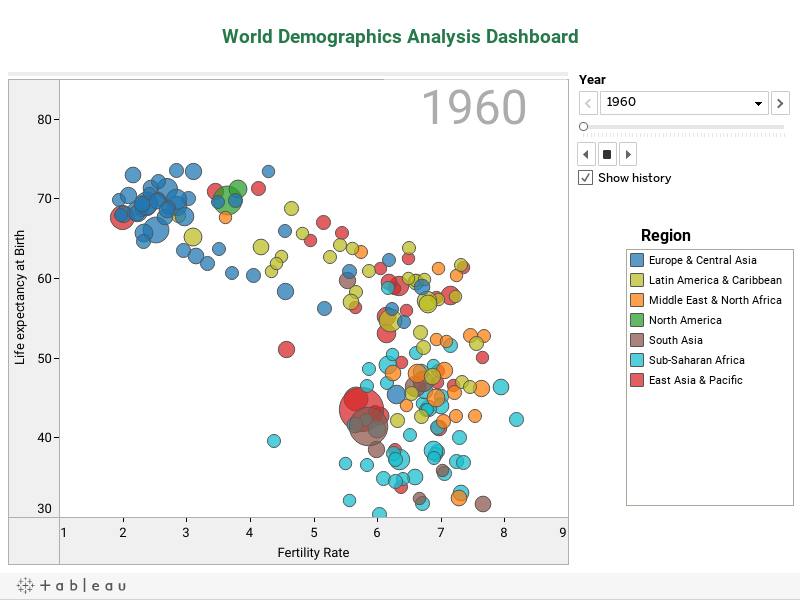 World demographics
