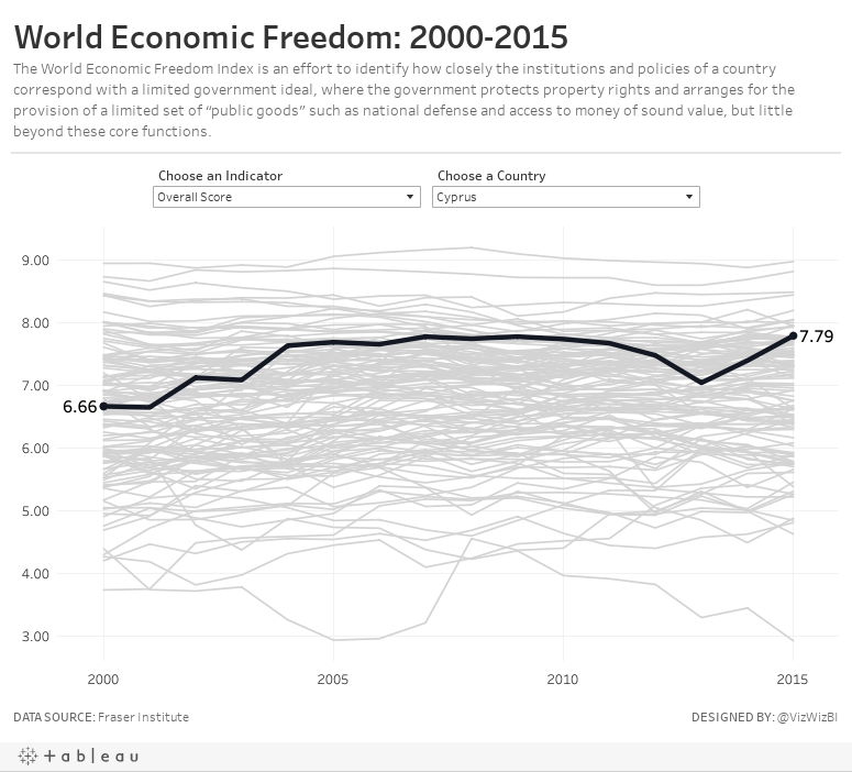 World Economic Freedom: 2000-2015The World Economic Freedom Index is an effort to identify how closely the institutions and policies of a country correspond with a limited government ideal, where the government protects property rights and arranges for t
