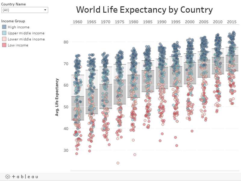World Life Expectancy by Country
