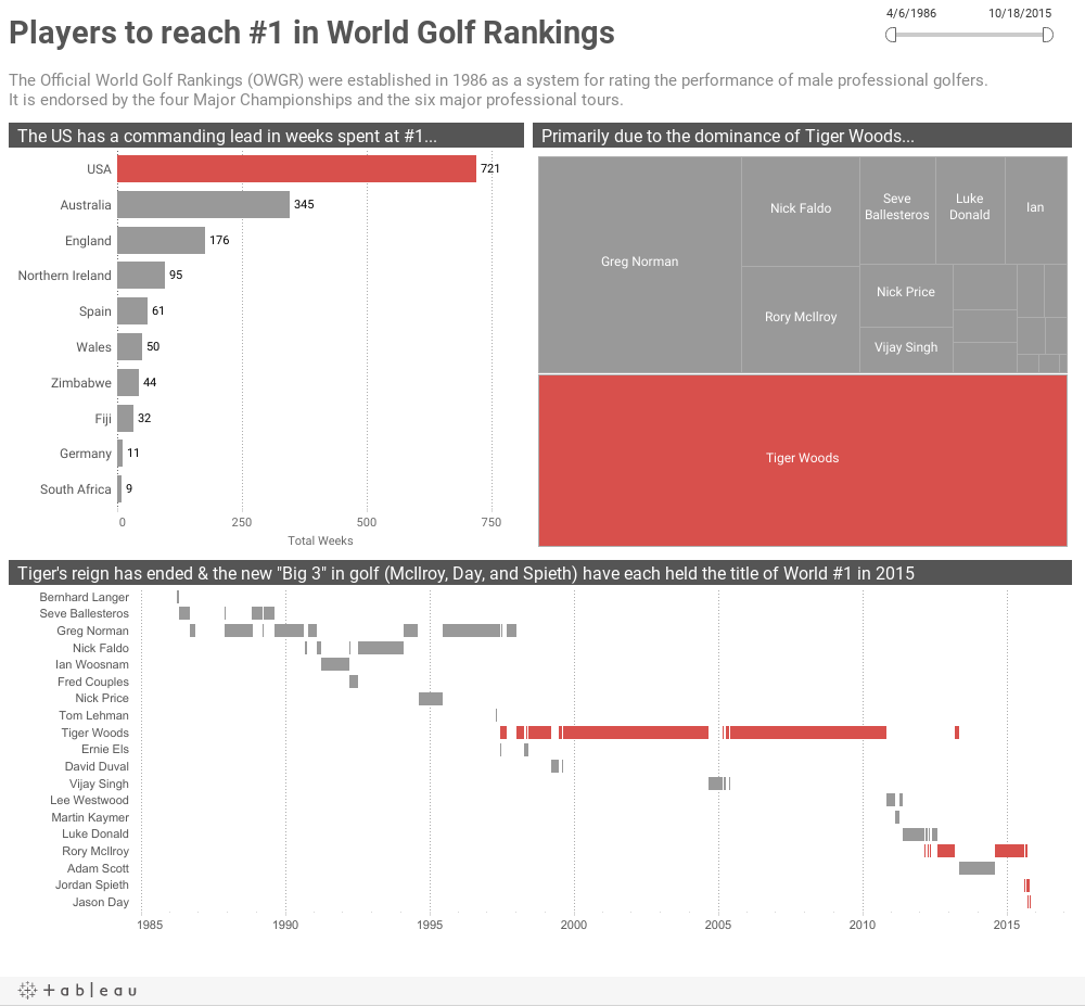 Players to reach #1 in World Golf RankingsThe Official World Golf Rankings (OWGR) were established in 1986 as a system for rating the performance of male professional golfers.  It is endorsed by the four Major Championships and the six major profession