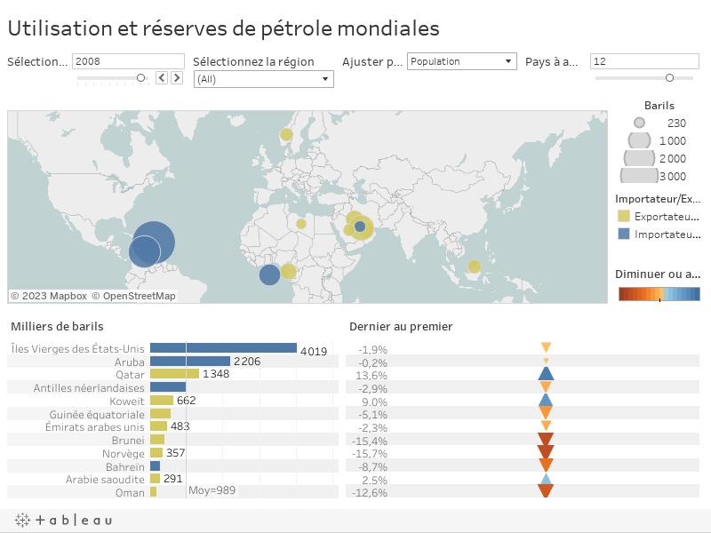 Utilisation et réserves de pétrole mondiales