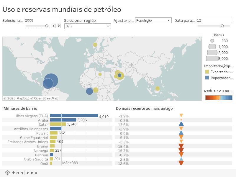 Uso e reservas mundiais de petróleo