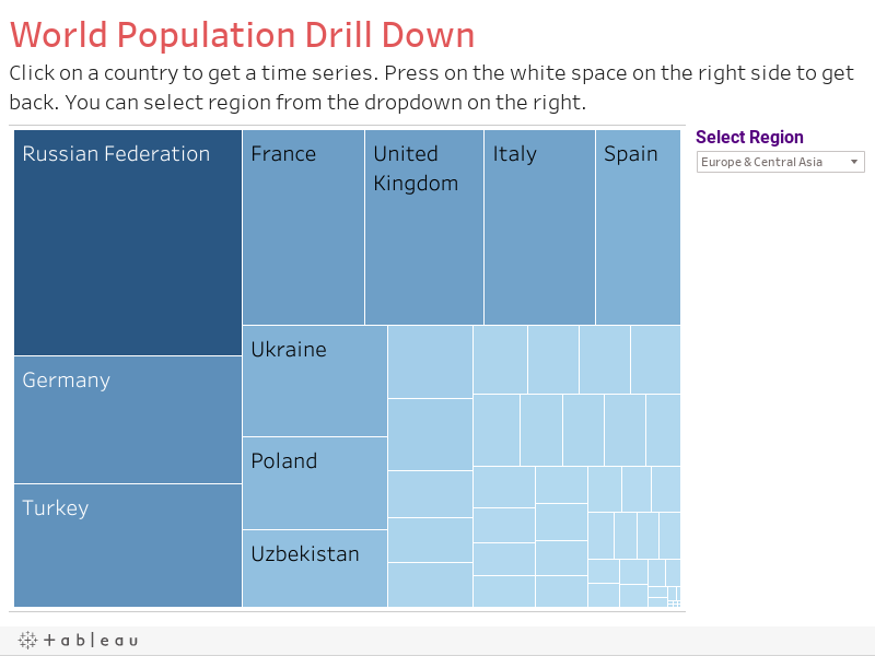 World Population Drill DownClick on a country to get a time series. Press on the white space on the right side to get back. You can select region from the dropdown on the right.
