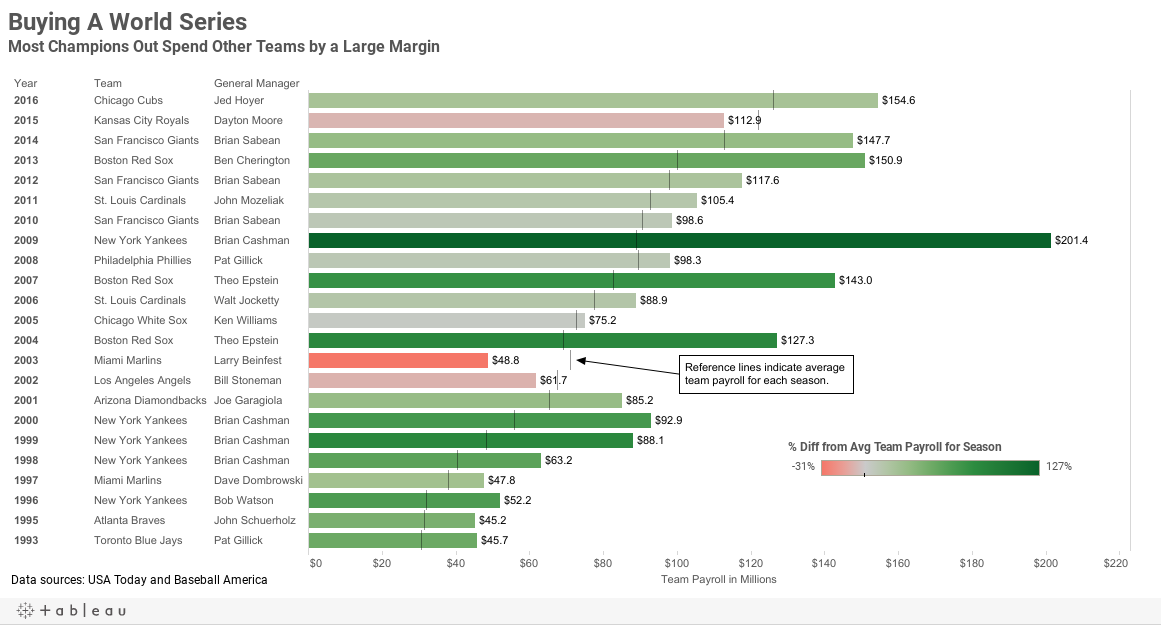 Buying A World Series Most Champions Out Spend Other Teams by a Large Margin