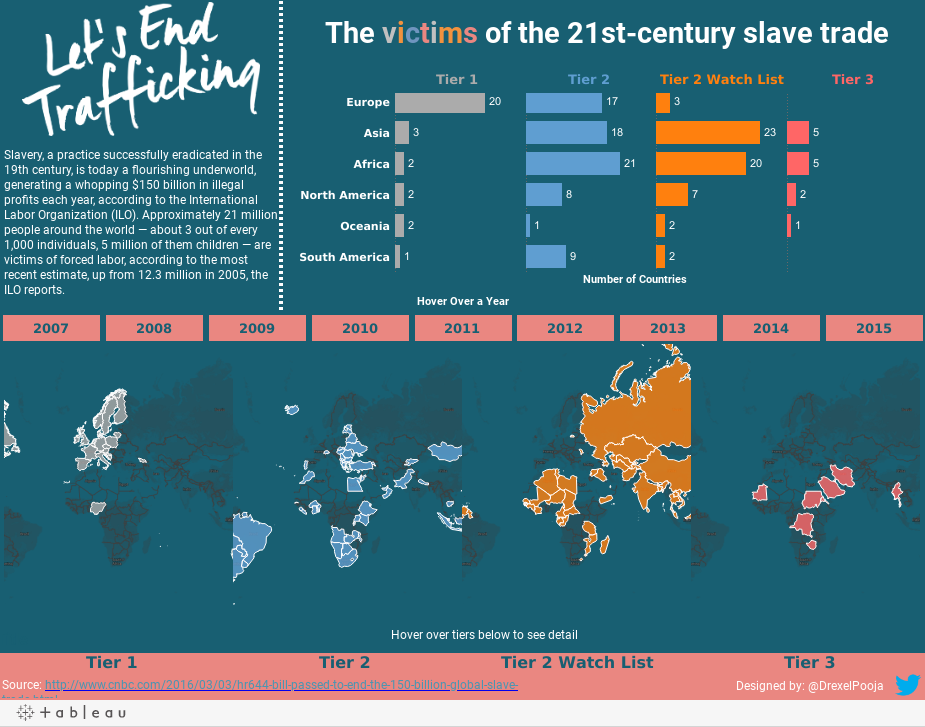 The victims of the 21st-century slave trade