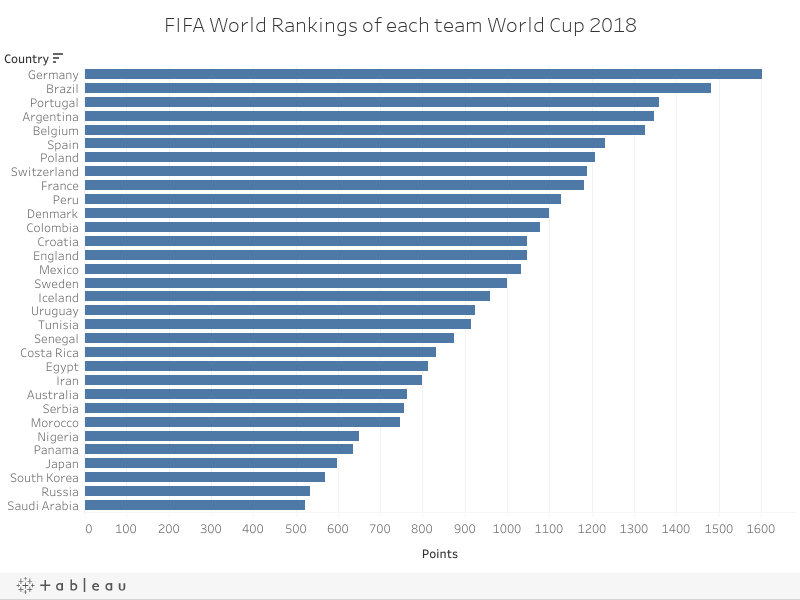 FIFA World Rankings of each team World Cup 2018