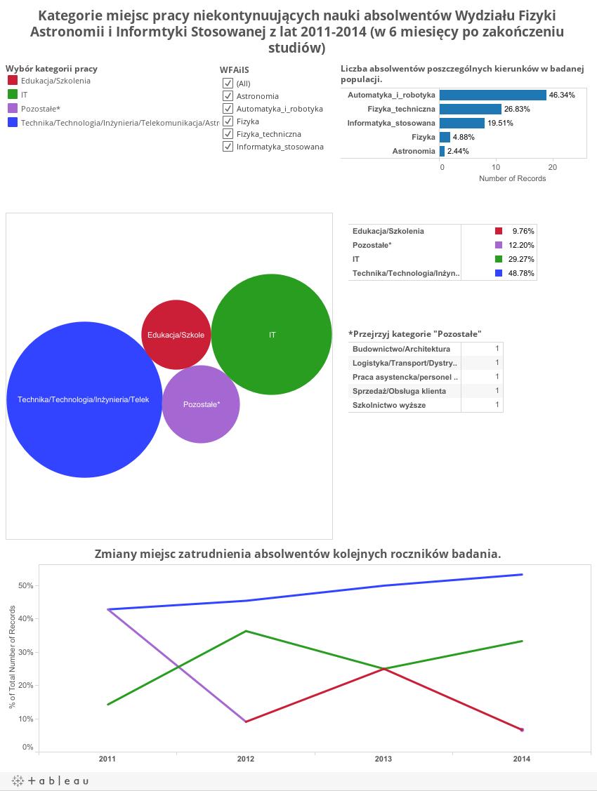 Kategorie miejsc pracy niekontynuujących nauki absolwentów Wydziału Fizyki Astronomii i Informtyki Stosowanej z lat 2011-2014 (w 6 miesięcy po zakończeniu studiów)