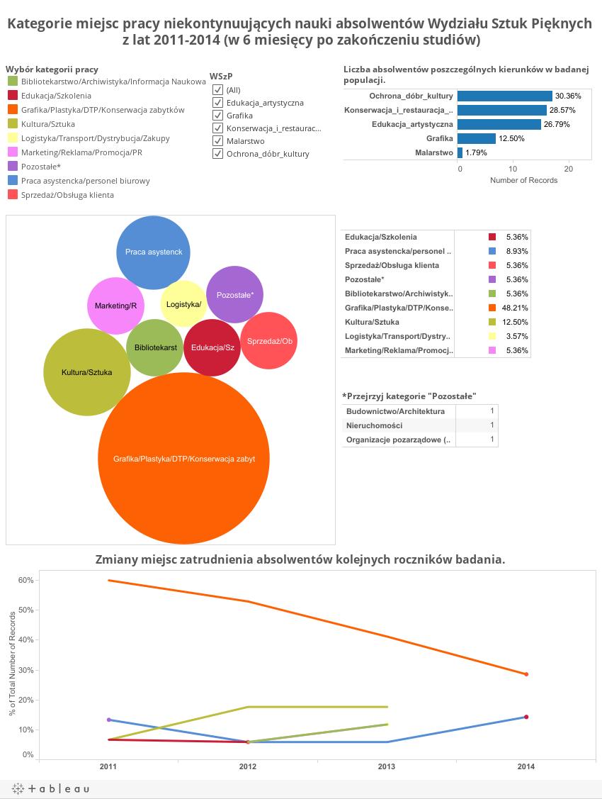 Kategorie miejsc pracy niekontynuujących nauki absolwentów Wydziału Sztuk Pięknych z lat 2011-2014 (w 6 miesięcy po zakończeniu studiów)