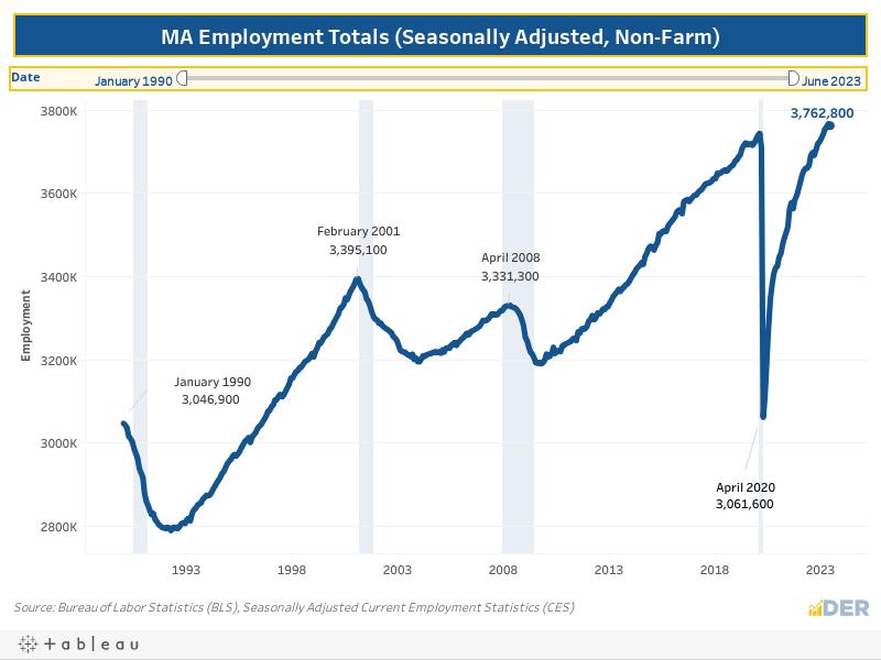 Employment Totals (Seasonally Adjusted, Non-Farm)