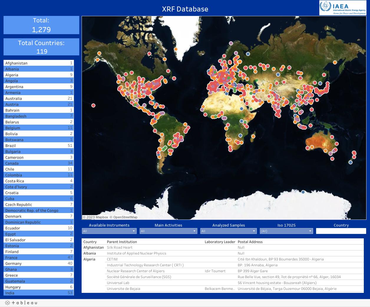XRF Database
