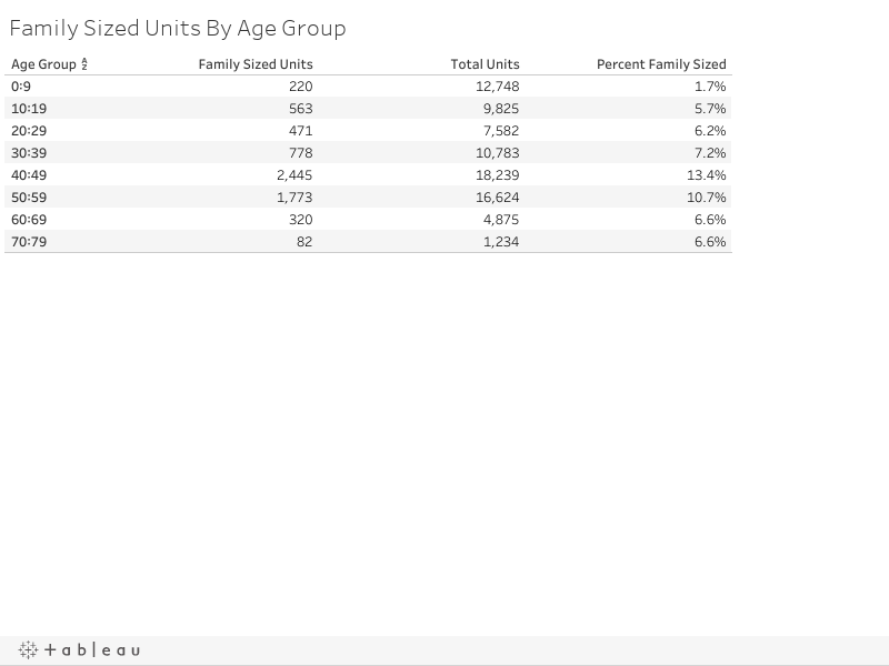 Family Sized Units By Age Group
