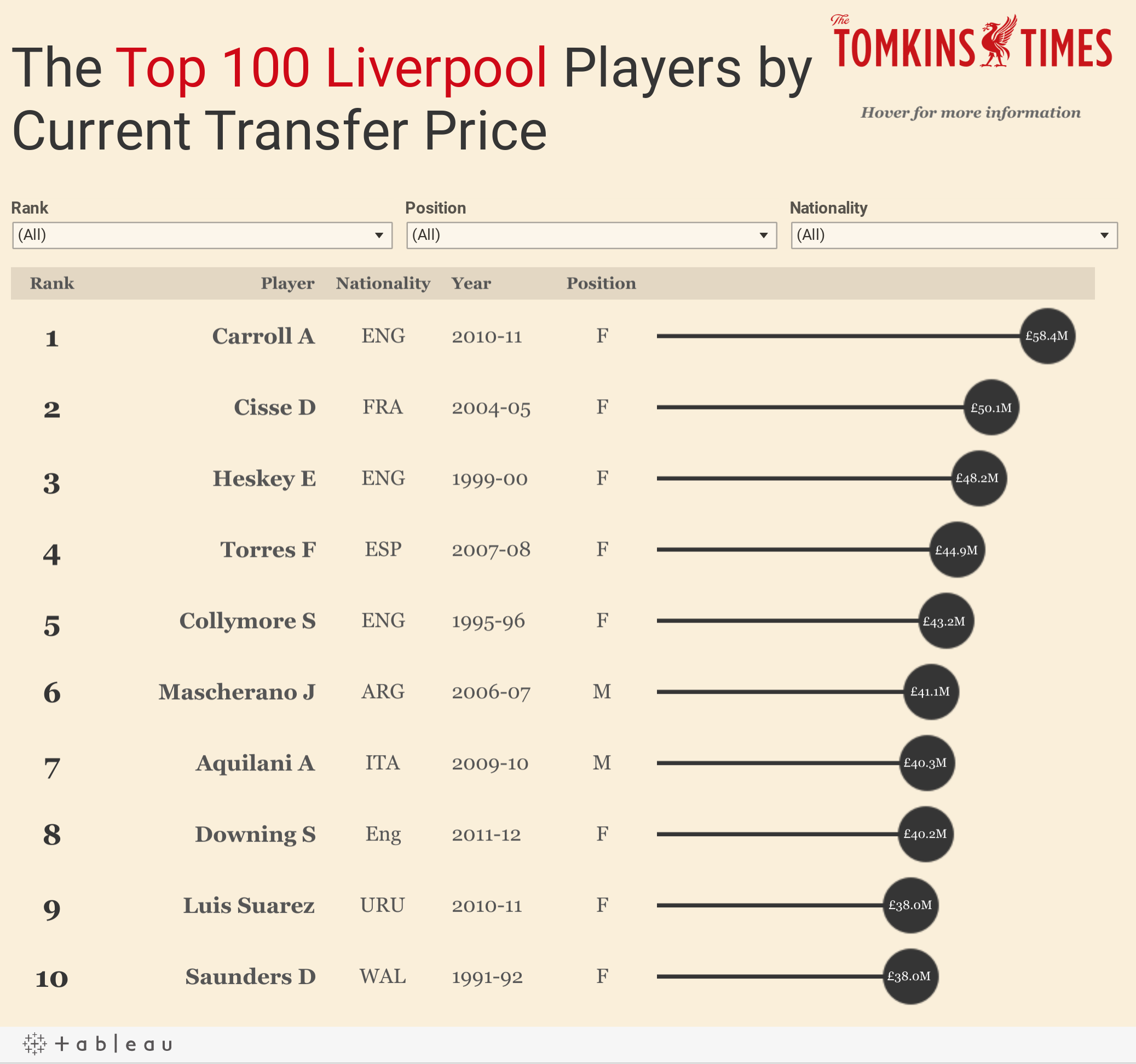 Top Liverpool 100 players