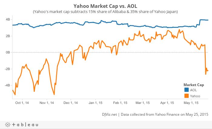 Workbook: Yahoo's Market Cap
