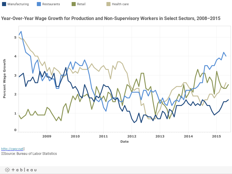 Year-Over-Year Wage Growth for Production and Non-Supervisory Workers in Select Sectors, 2008–2015