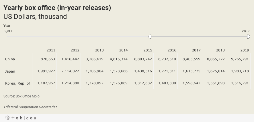 Yearly box office (in-year releases)US Dollars, thousand