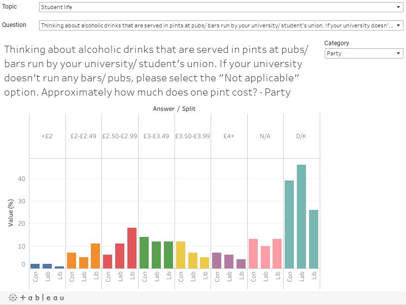"Thinking about alcoholic drinks that are served in pints at pubs/ bars run by your university/ student's union. If your university doesn't run any bars/ pubs, please select the ""Not applicable"" option. Approximately how much does one pint cost? - Party"