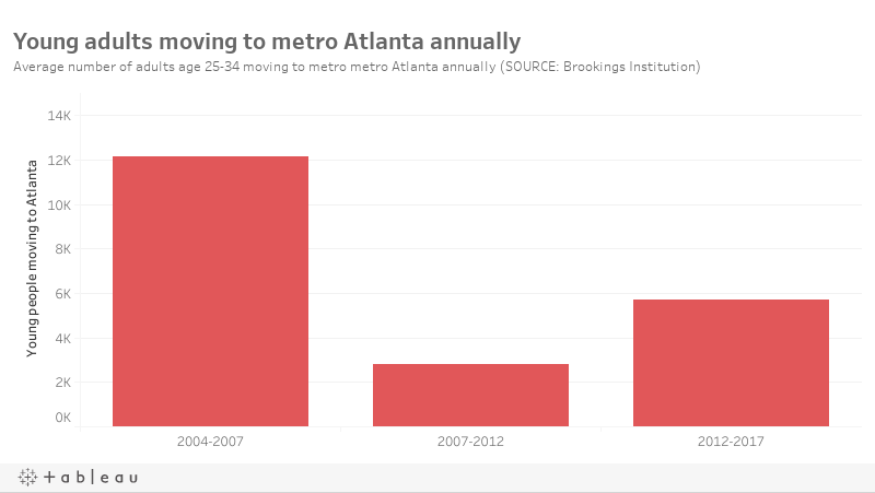 Atlanta slips in attracting newcomers as domestic migration