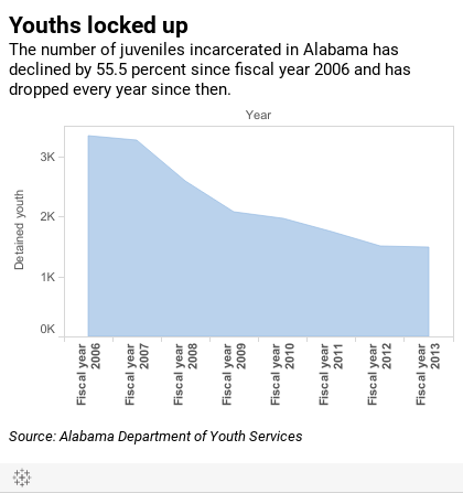 Alabama among nation's leaders in moving away from youth