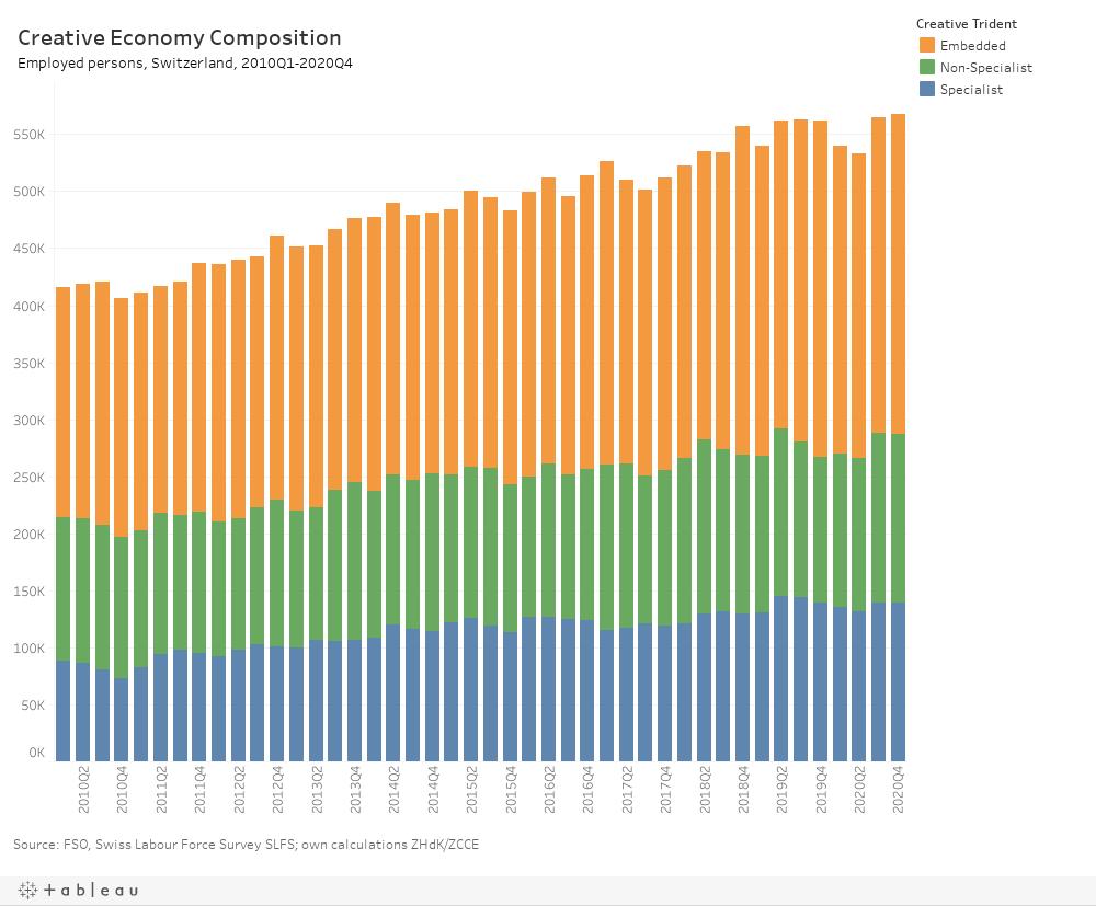 Creative Economy Switzerland: 4rth quarter 2020