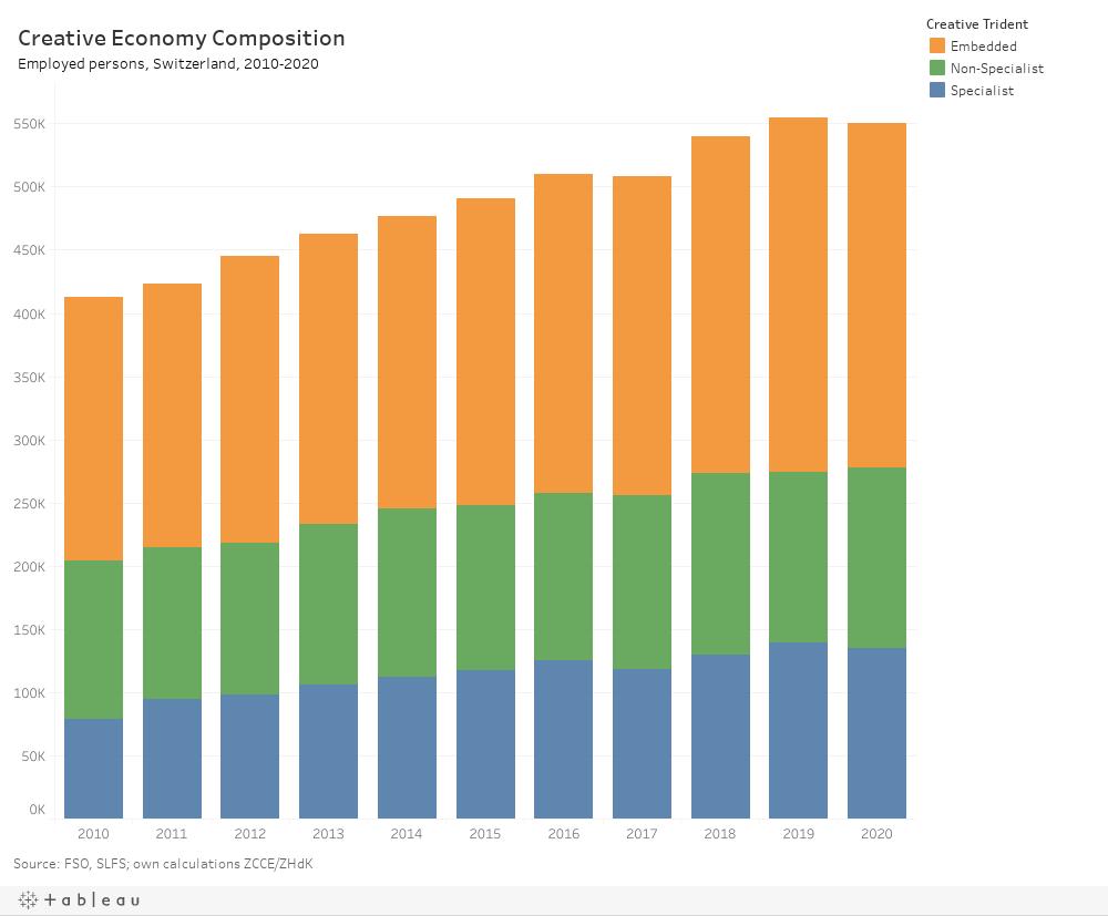 Creative Economy Switzerland, 2010–2020